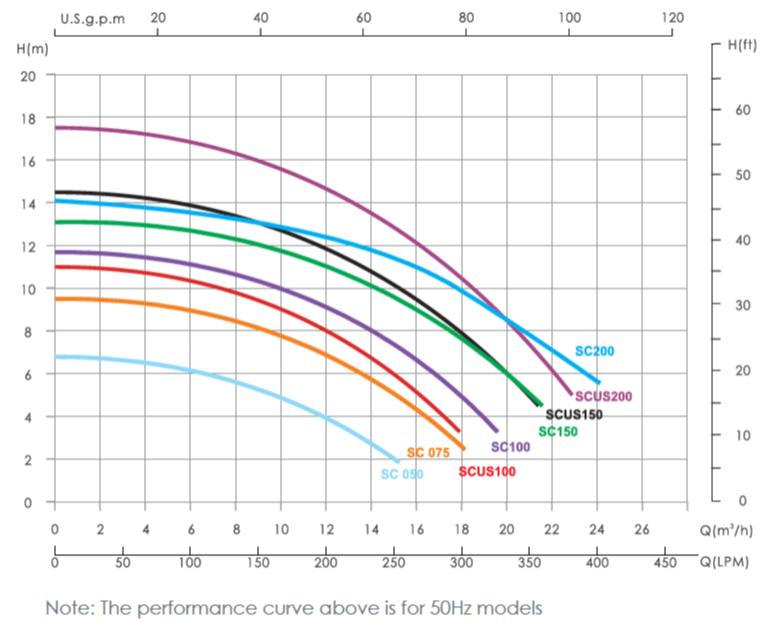 نمودار پمپ استخر ایمکس SC